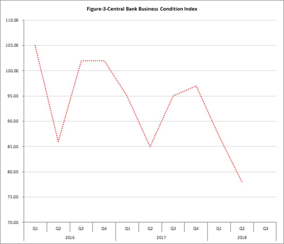 Central-Bank-Business-Conditipon