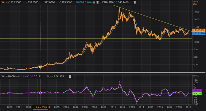 Gold Trend In the Coming Month