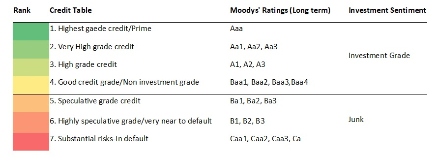 Moodys Credit Rating - 01
