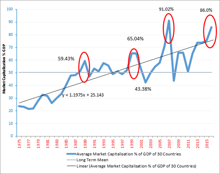 Speculative-Bubble-In-the-Making-Lets-Examine-the-Details