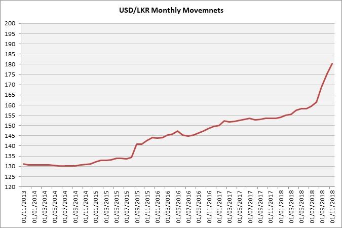 USD & LKR