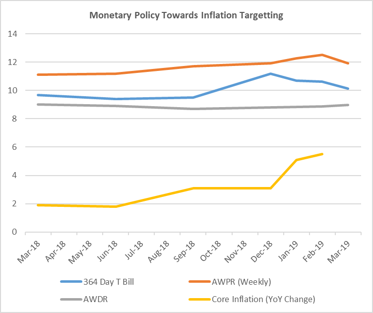 Monetary Easing Chart